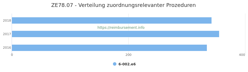 ZE78.07 Verteilung und Anzahl der zuordnungsrelevanten Prozeduren (OPS Codes) zum Zusatzentgelt (ZE) pro Jahr