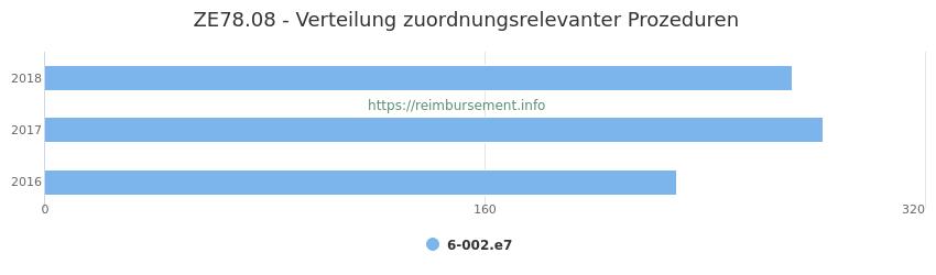 ZE78.08 Verteilung und Anzahl der zuordnungsrelevanten Prozeduren (OPS Codes) zum Zusatzentgelt (ZE) pro Jahr