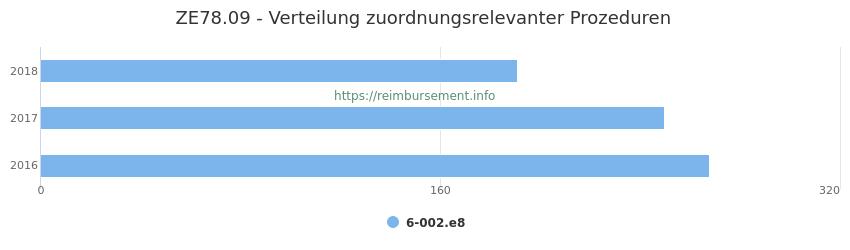 ZE78.09 Verteilung und Anzahl der zuordnungsrelevanten Prozeduren (OPS Codes) zum Zusatzentgelt (ZE) pro Jahr