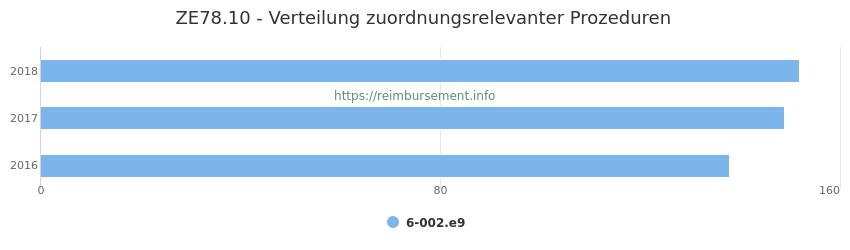 ZE78.10 Verteilung und Anzahl der zuordnungsrelevanten Prozeduren (OPS Codes) zum Zusatzentgelt (ZE) pro Jahr