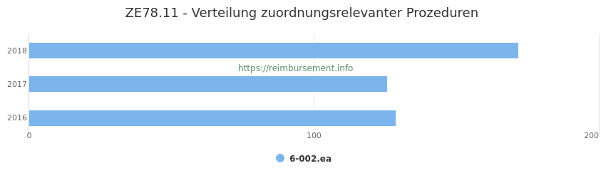 ZE78.11 Verteilung und Anzahl der zuordnungsrelevanten Prozeduren (OPS Codes) zum Zusatzentgelt (ZE) pro Jahr