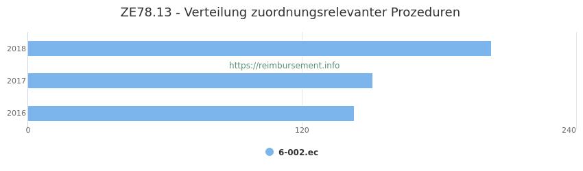 ZE78.13 Verteilung und Anzahl der zuordnungsrelevanten Prozeduren (OPS Codes) zum Zusatzentgelt (ZE) pro Jahr
