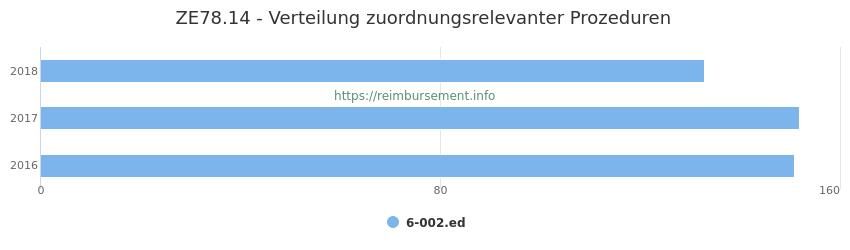 ZE78.14 Verteilung und Anzahl der zuordnungsrelevanten Prozeduren (OPS Codes) zum Zusatzentgelt (ZE) pro Jahr
