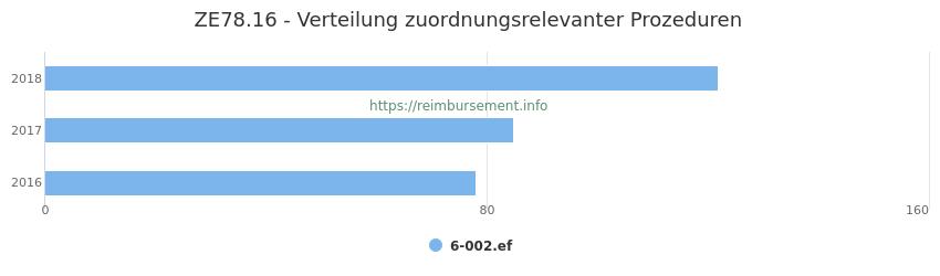 ZE78.16 Verteilung und Anzahl der zuordnungsrelevanten Prozeduren (OPS Codes) zum Zusatzentgelt (ZE) pro Jahr