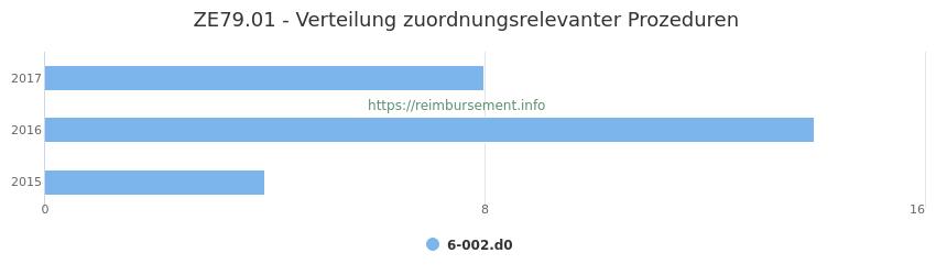 ZE79.01 Verteilung und Anzahl der zuordnungsrelevanten Prozeduren (OPS Codes) zum Zusatzentgelt (ZE) pro Jahr