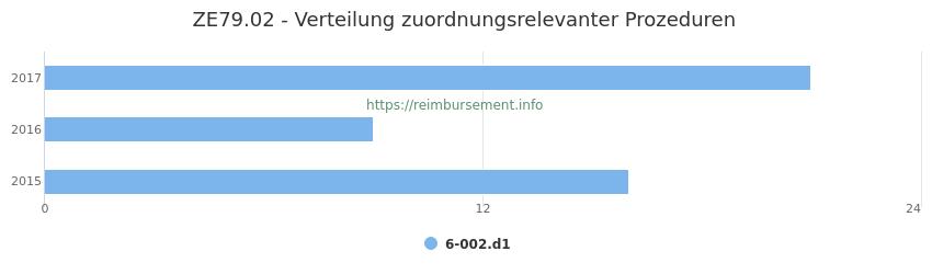 ZE79.02 Verteilung und Anzahl der zuordnungsrelevanten Prozeduren (OPS Codes) zum Zusatzentgelt (ZE) pro Jahr