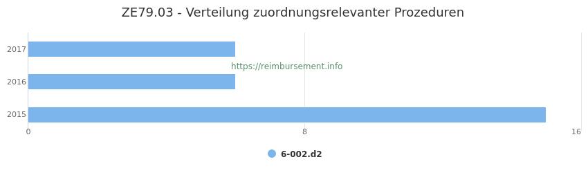 ZE79.03 Verteilung und Anzahl der zuordnungsrelevanten Prozeduren (OPS Codes) zum Zusatzentgelt (ZE) pro Jahr