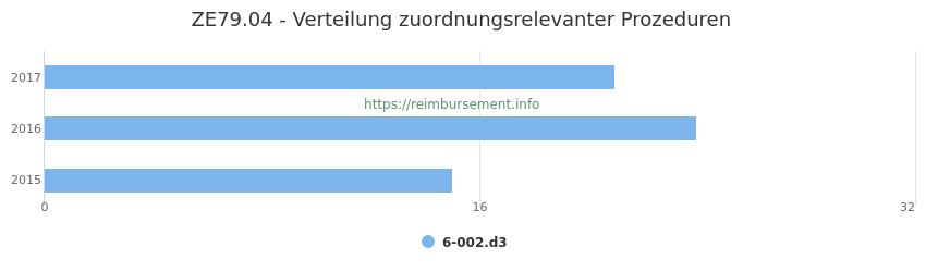 ZE79.04 Verteilung und Anzahl der zuordnungsrelevanten Prozeduren (OPS Codes) zum Zusatzentgelt (ZE) pro Jahr