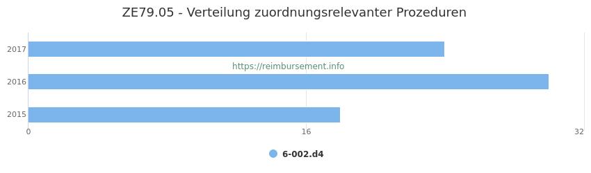 ZE79.05 Verteilung und Anzahl der zuordnungsrelevanten Prozeduren (OPS Codes) zum Zusatzentgelt (ZE) pro Jahr
