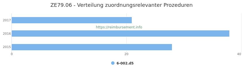 ZE79.06 Verteilung und Anzahl der zuordnungsrelevanten Prozeduren (OPS Codes) zum Zusatzentgelt (ZE) pro Jahr