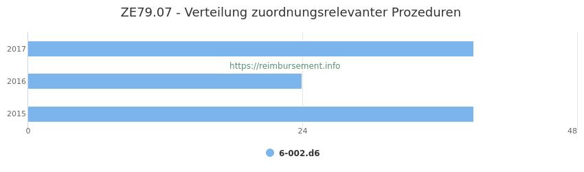 ZE79.07 Verteilung und Anzahl der zuordnungsrelevanten Prozeduren (OPS Codes) zum Zusatzentgelt (ZE) pro Jahr