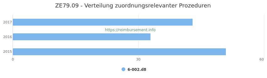 ZE79.09 Verteilung und Anzahl der zuordnungsrelevanten Prozeduren (OPS Codes) zum Zusatzentgelt (ZE) pro Jahr