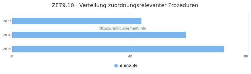 ZE79.10 Verteilung und Anzahl der zuordnungsrelevanten Prozeduren (OPS Codes) zum Zusatzentgelt (ZE) pro Jahr