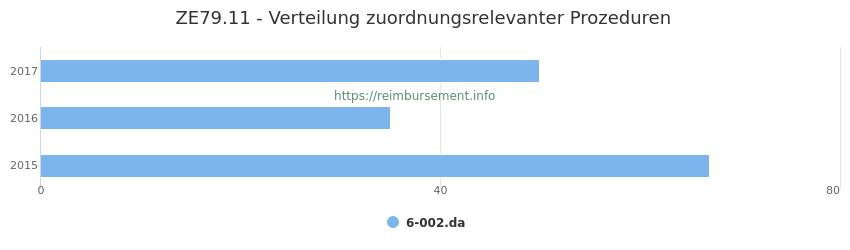ZE79.11 Verteilung und Anzahl der zuordnungsrelevanten Prozeduren (OPS Codes) zum Zusatzentgelt (ZE) pro Jahr