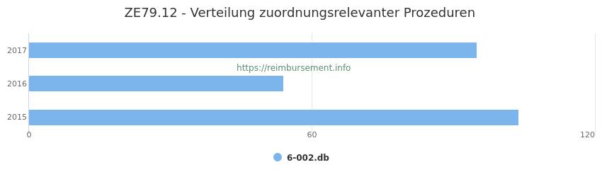 ZE79.12 Verteilung und Anzahl der zuordnungsrelevanten Prozeduren (OPS Codes) zum Zusatzentgelt (ZE) pro Jahr