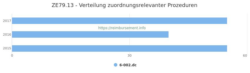 ZE79.13 Verteilung und Anzahl der zuordnungsrelevanten Prozeduren (OPS Codes) zum Zusatzentgelt (ZE) pro Jahr