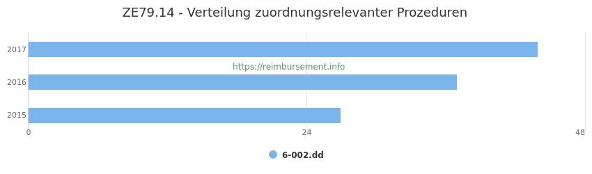 ZE79.14 Verteilung und Anzahl der zuordnungsrelevanten Prozeduren (OPS Codes) zum Zusatzentgelt (ZE) pro Jahr