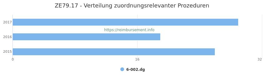 ZE79.17 Verteilung und Anzahl der zuordnungsrelevanten Prozeduren (OPS Codes) zum Zusatzentgelt (ZE) pro Jahr