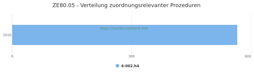 ZE80.05 Verteilung und Anzahl der zuordnungsrelevanten Prozeduren (OPS Codes) zum Zusatzentgelt (ZE) pro Jahr