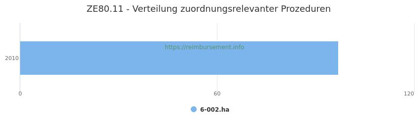 ZE80.11 Verteilung und Anzahl der zuordnungsrelevanten Prozeduren (OPS Codes) zum Zusatzentgelt (ZE) pro Jahr