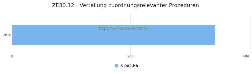 ZE80.12 Verteilung und Anzahl der zuordnungsrelevanten Prozeduren (OPS Codes) zum Zusatzentgelt (ZE) pro Jahr