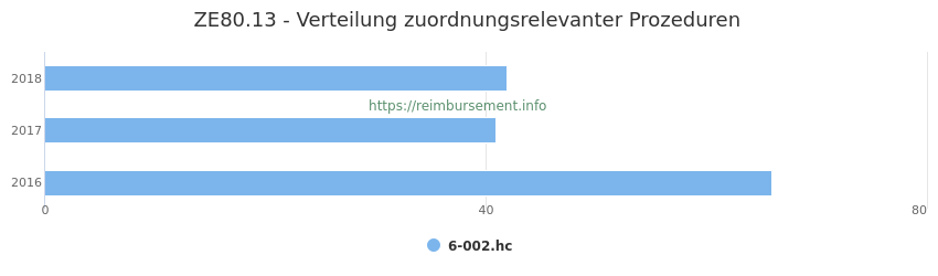 ZE80.13 Verteilung und Anzahl der zuordnungsrelevanten Prozeduren (OPS Codes) zum Zusatzentgelt (ZE) pro Jahr