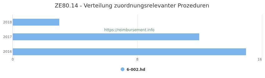 ZE80.14 Verteilung und Anzahl der zuordnungsrelevanten Prozeduren (OPS Codes) zum Zusatzentgelt (ZE) pro Jahr