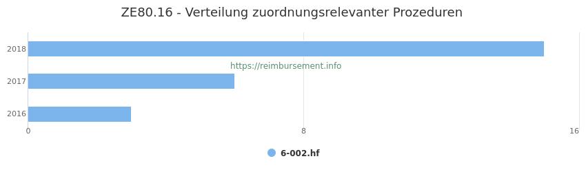 ZE80.16 Verteilung und Anzahl der zuordnungsrelevanten Prozeduren (OPS Codes) zum Zusatzentgelt (ZE) pro Jahr