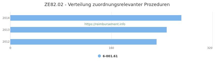 ZE82.02 Verteilung und Anzahl der zuordnungsrelevanten Prozeduren (OPS Codes) zum Zusatzentgelt (ZE) pro Jahr