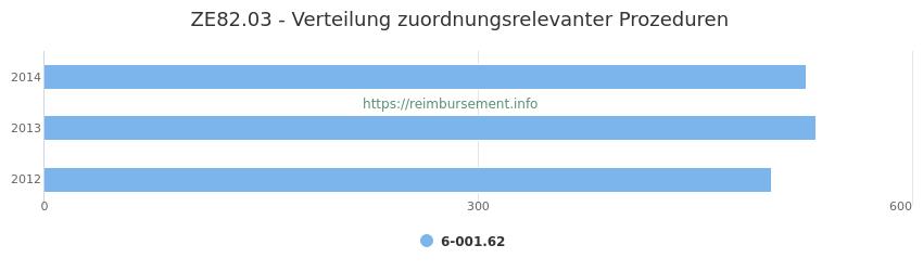 ZE82.03 Verteilung und Anzahl der zuordnungsrelevanten Prozeduren (OPS Codes) zum Zusatzentgelt (ZE) pro Jahr