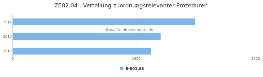 ZE82.04 Verteilung und Anzahl der zuordnungsrelevanten Prozeduren (OPS Codes) zum Zusatzentgelt (ZE) pro Jahr