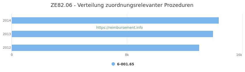 ZE82.06 Verteilung und Anzahl der zuordnungsrelevanten Prozeduren (OPS Codes) zum Zusatzentgelt (ZE) pro Jahr
