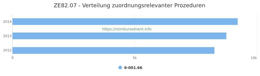 ZE82.07 Verteilung und Anzahl der zuordnungsrelevanten Prozeduren (OPS Codes) zum Zusatzentgelt (ZE) pro Jahr