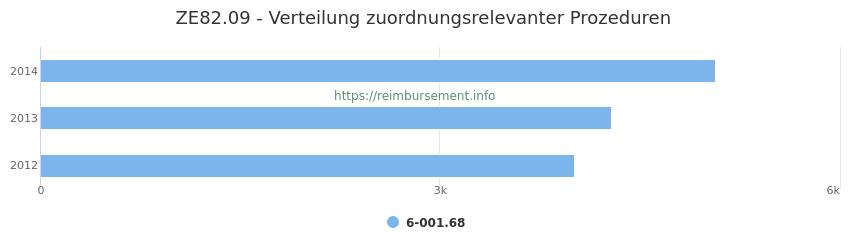ZE82.09 Verteilung und Anzahl der zuordnungsrelevanten Prozeduren (OPS Codes) zum Zusatzentgelt (ZE) pro Jahr
