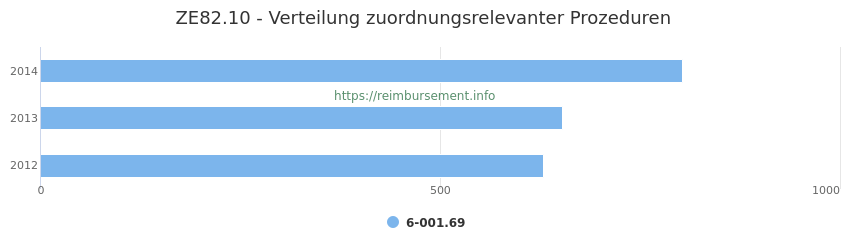 ZE82.10 Verteilung und Anzahl der zuordnungsrelevanten Prozeduren (OPS Codes) zum Zusatzentgelt (ZE) pro Jahr