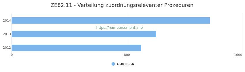 ZE82.11 Verteilung und Anzahl der zuordnungsrelevanten Prozeduren (OPS Codes) zum Zusatzentgelt (ZE) pro Jahr