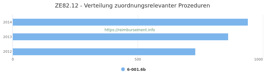 ZE82.12 Verteilung und Anzahl der zuordnungsrelevanten Prozeduren (OPS Codes) zum Zusatzentgelt (ZE) pro Jahr