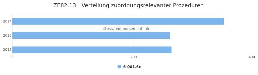 ZE82.13 Verteilung und Anzahl der zuordnungsrelevanten Prozeduren (OPS Codes) zum Zusatzentgelt (ZE) pro Jahr