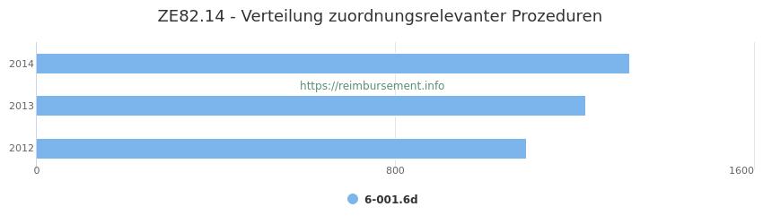 ZE82.14 Verteilung und Anzahl der zuordnungsrelevanten Prozeduren (OPS Codes) zum Zusatzentgelt (ZE) pro Jahr