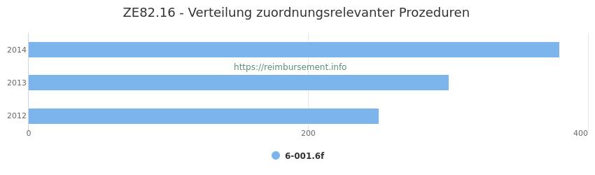 ZE82.16 Verteilung und Anzahl der zuordnungsrelevanten Prozeduren (OPS Codes) zum Zusatzentgelt (ZE) pro Jahr