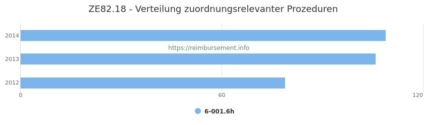 ZE82.18 Verteilung und Anzahl der zuordnungsrelevanten Prozeduren (OPS Codes) zum Zusatzentgelt (ZE) pro Jahr