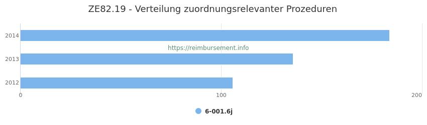 ZE82.19 Verteilung und Anzahl der zuordnungsrelevanten Prozeduren (OPS Codes) zum Zusatzentgelt (ZE) pro Jahr
