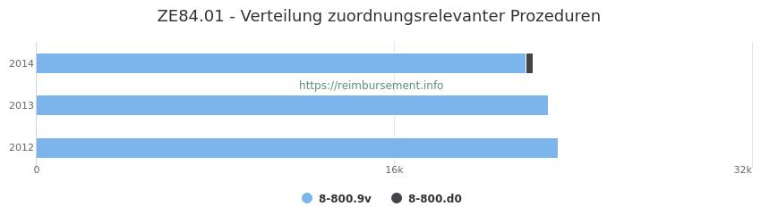 ZE84.01 Verteilung und Anzahl der zuordnungsrelevanten Prozeduren (OPS Codes) zum Zusatzentgelt (ZE) pro Jahr