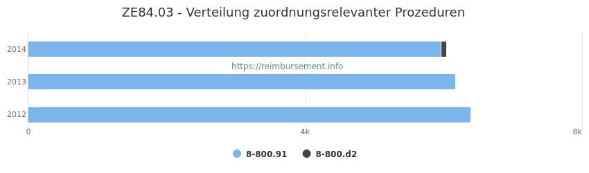 ZE84.03 Verteilung und Anzahl der zuordnungsrelevanten Prozeduren (OPS Codes) zum Zusatzentgelt (ZE) pro Jahr