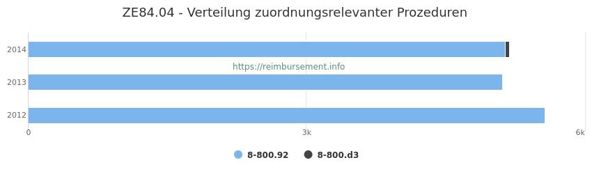 ZE84.04 Verteilung und Anzahl der zuordnungsrelevanten Prozeduren (OPS Codes) zum Zusatzentgelt (ZE) pro Jahr
