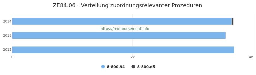 ZE84.06 Verteilung und Anzahl der zuordnungsrelevanten Prozeduren (OPS Codes) zum Zusatzentgelt (ZE) pro Jahr