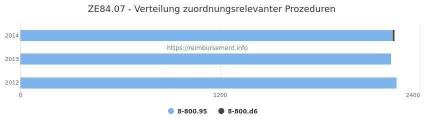 ZE84.07 Verteilung und Anzahl der zuordnungsrelevanten Prozeduren (OPS Codes) zum Zusatzentgelt (ZE) pro Jahr