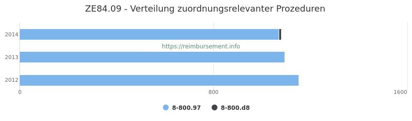 ZE84.09 Verteilung und Anzahl der zuordnungsrelevanten Prozeduren (OPS Codes) zum Zusatzentgelt (ZE) pro Jahr