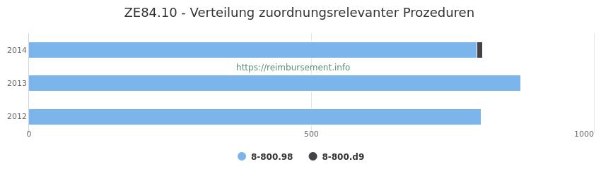 ZE84.10 Verteilung und Anzahl der zuordnungsrelevanten Prozeduren (OPS Codes) zum Zusatzentgelt (ZE) pro Jahr