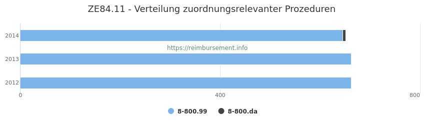 ZE84.11 Verteilung und Anzahl der zuordnungsrelevanten Prozeduren (OPS Codes) zum Zusatzentgelt (ZE) pro Jahr